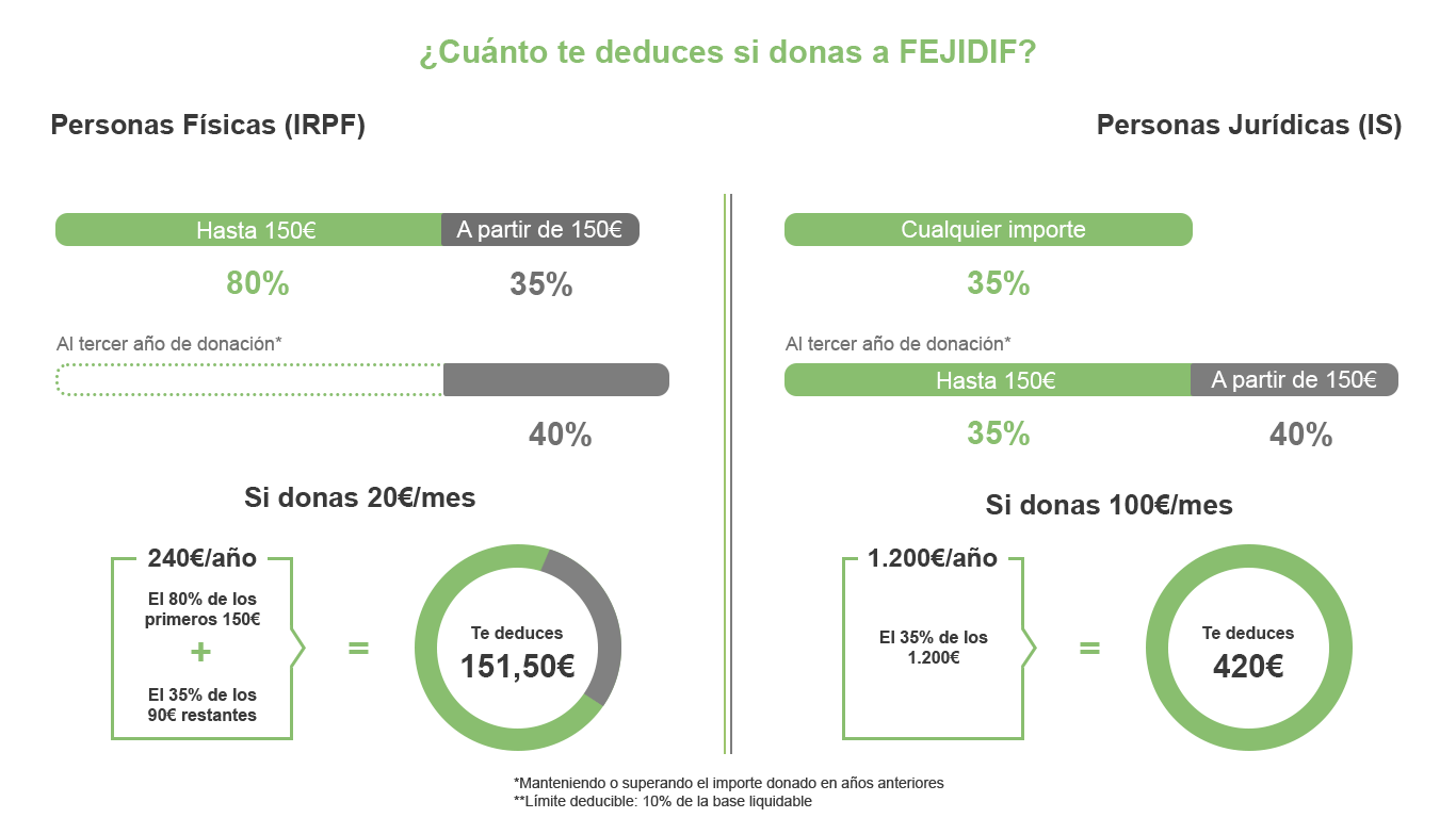 ¿Cuánto te deduces si donas a FEJIDIF? Personas físicas (IRPF): hasta 150€, puedes deducirte un 80%. A partir de 150€, el 35%. Al tercer año de donación, siempre que mantengas o superes la cantidad donada en años anteriores, a partir de 150€, te deduces un 5% más, es decir, un 40%. Ejemplo: si donas 20€/mes, hace un total de 240€/año. Te deduces el 80% de los primeros 150€ y el 35% de los 90€ restantes, lo que hace un total de 151,50€ de deducción. Personas jurídicas (IS): te deduces el 35% de cualquier importe donado. Al tercer año de donación, siempre que mantengas o superes la cantidad donada en años anteriores, a partir de 150€, te deduces un 5% más, es decir, un 40%. Ejemplo: si donas 100€/mes, hace un total de 1200€/año. Te deduces el 35% de los 1200€, que son 420€ de deducción. El límite deducible tanto para personas físicas como jurídicas es del 10% de la base liquidable